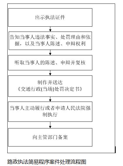 交通简易程序_路政执法简易程序案件处理流程图