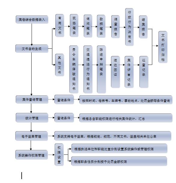 程序流程图编写规范_(终极整理版)